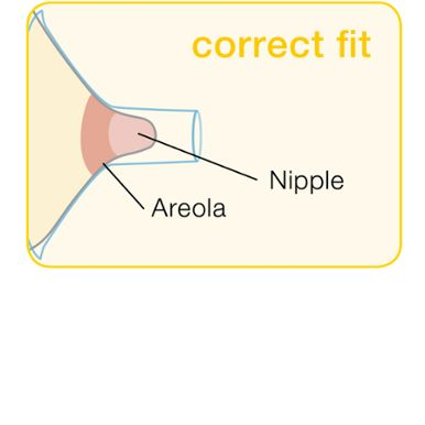 Medela Breast Shields – What you Need to Know