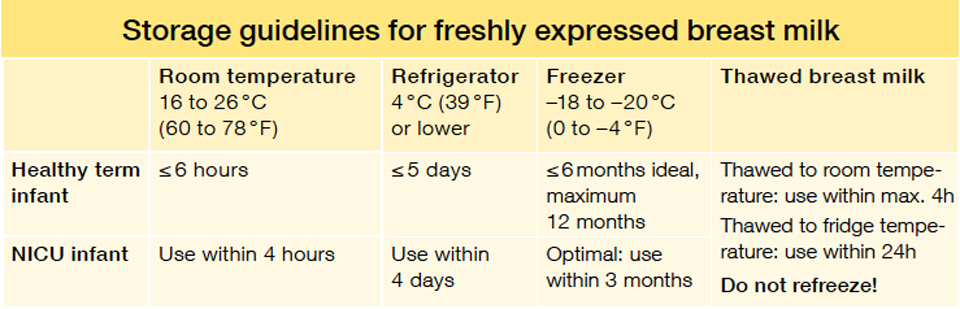 How Long Can I Keep Expressed Milk At Room Temperature